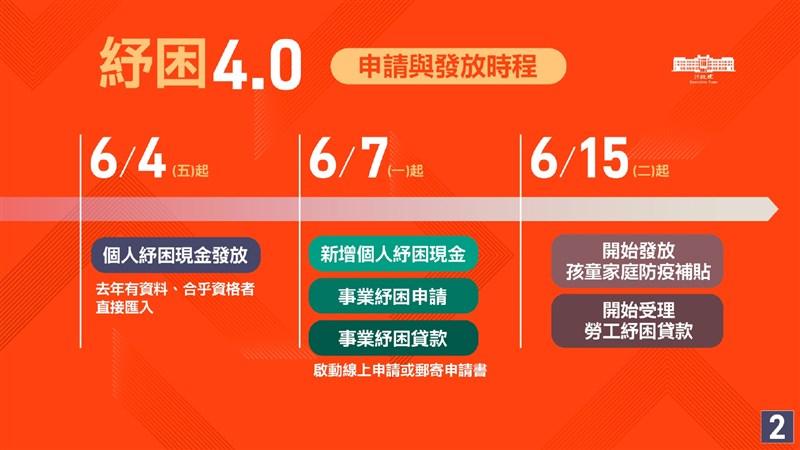 行政院會6月3日通過預算規模新台幣2600億元的紓困4.0方案,4日起開始發放個人紓困現金。(行政院提供)