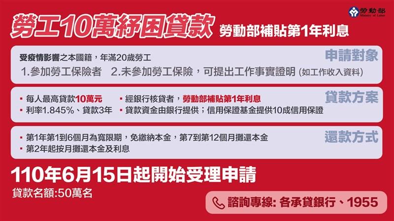 行政院會3日通過紓困4.0特別預算案,「勞工紓困貸款」將續辦,每人貸款額度最高10萬元。(勞動部提供)