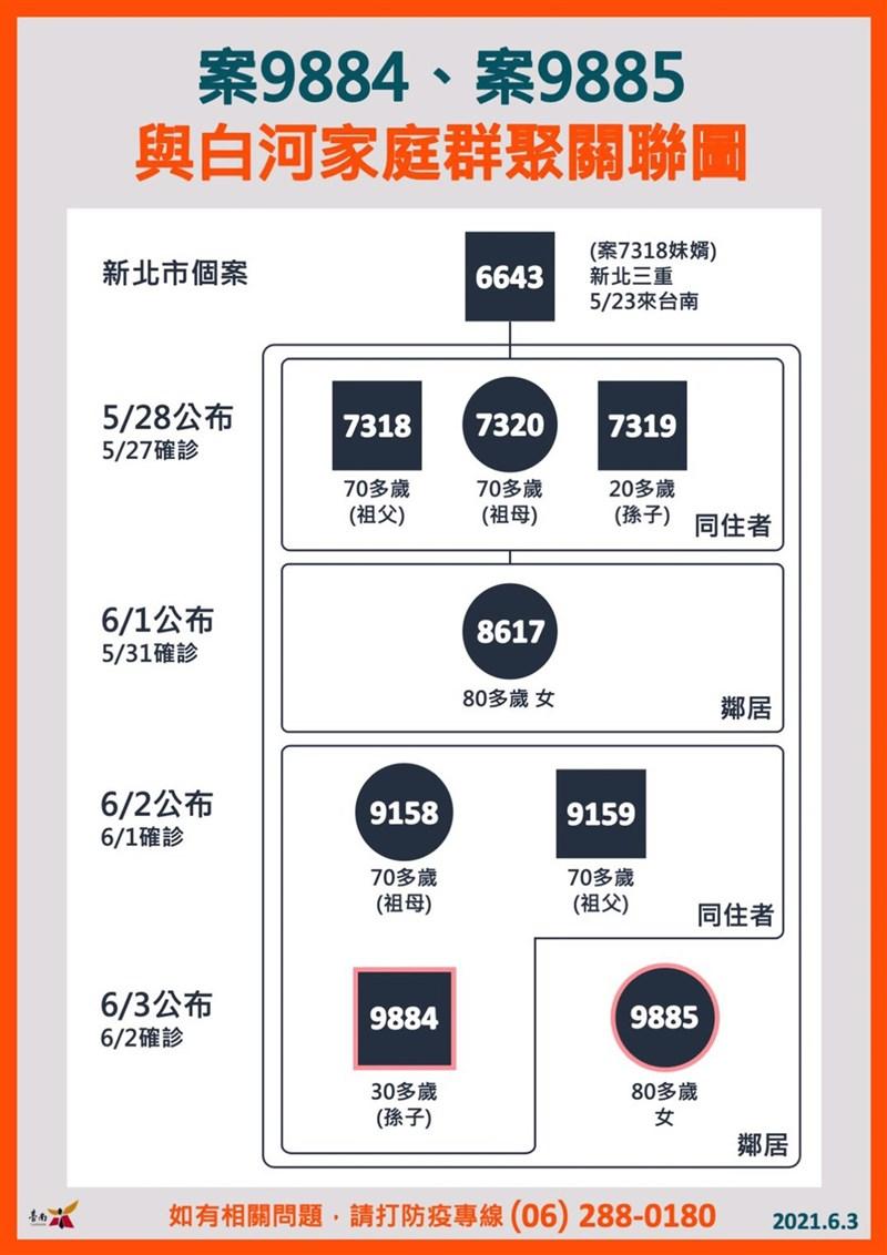 台南市3日新增2名確診病例案9884、案9885,台南市政府疫調顯示,這2起病例還是和白河區感染鏈有關,源自5月23日從新北市來台南的1名確診者,已擴大感染8人。(台南市政府提供)中央社記者張榮祥台南傳真 110年6月3日