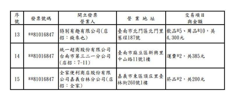 統一發票110年3、4月1000萬元特獎中獎清冊。(中央社)