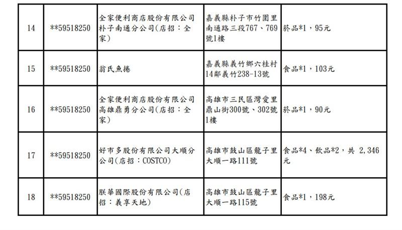 統一發票110年3、4月1000萬元特別獎中獎清冊。(中央社)