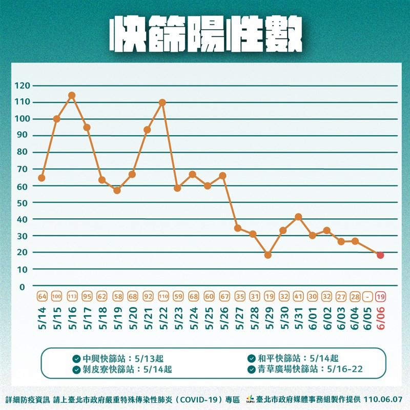 台北市長柯文哲7日指出,北市快篩陽性數及確診人數正在下降,代表疫情已趨緩。(台北市政府提供)