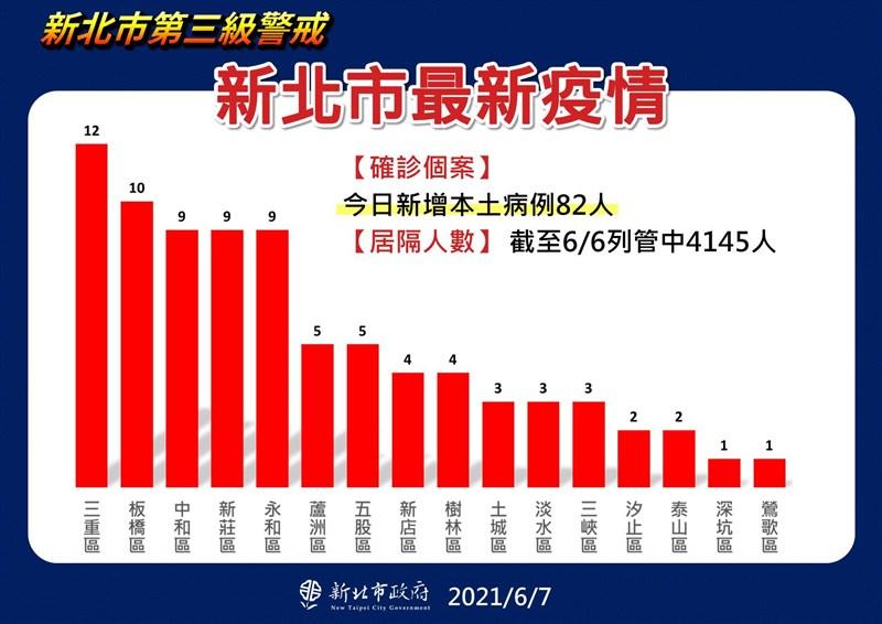 新北市7日本土新增確診病例82人,三重新增12例最高。(新北市政府提供)
