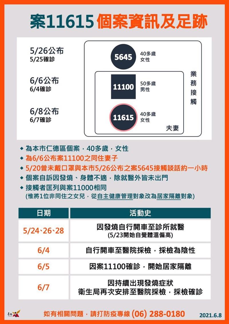 台南市政府8日公布新增本土確診個案案11615相關資訊及足跡。(台南市政府提供)中央社記者楊思瑞台南傳真 110年6月8日