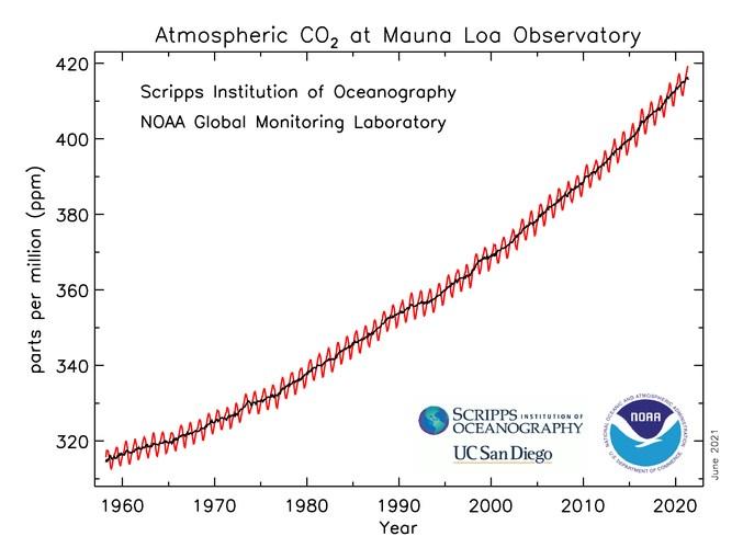 NOAA和斯克里普斯海洋學研究所在夏威夷毛納羅亞大氣基線觀測站,觀測大氣中二氧化碳的上升趨勢。(圖取自美國國家海洋暨大氣總署網頁research.noaa.gov)