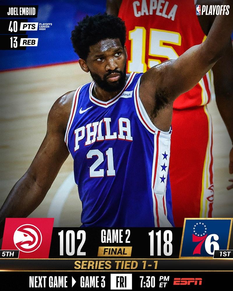 NBA費城76人8日在季後賽對亞特蘭大老鷹第2場比賽的下半場擴大領先,最終靠恩比德轟下全場最高40分帶領,以118比102擊敗老鷹扳回一城。(圖取自twitter.com/NBA)