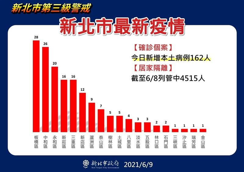 新北9日新增162例本土確診病例,市長侯友宜表示,依疫情發展熱力圖等數據來看,疫情稍微穩定下來。(新北市政府提供)