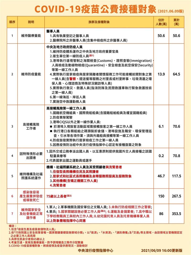 疫情指揮中心指揮官陳時中9日公布最新公費COVID-19疫苗接種名單。(指揮中心提供)
