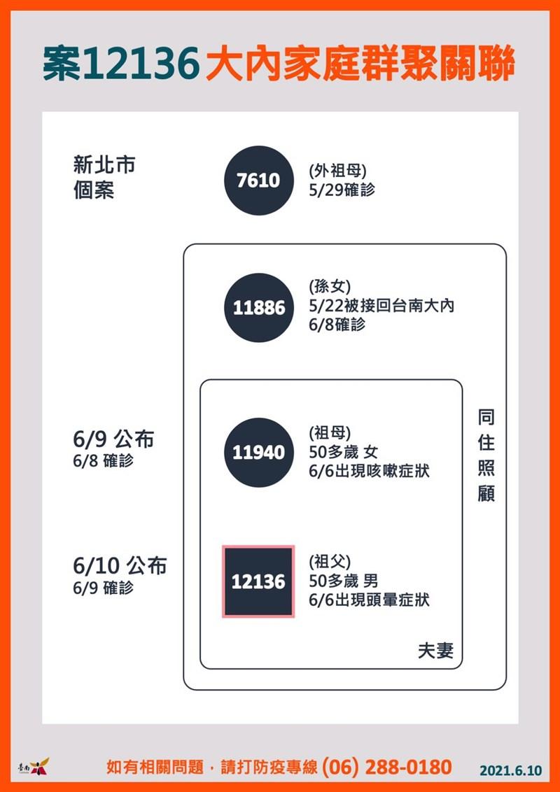 台南市10日新增1例武漢肺炎確診病例案12136。這起病例是大內區「北孫南送」感染鏈的擴大。(圖取自facebook.com/taiwanweicher)