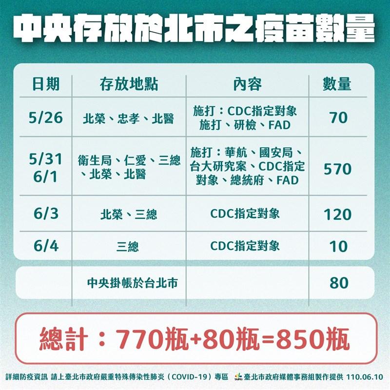 台北市長柯文哲10日說明中央存放北市疫苗數量。(台北市政府提供)