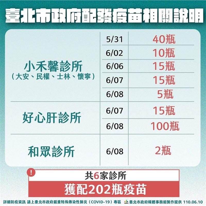 台北市副市長黃珊珊10日表示,偷打武漢肺炎疫苗的好心肝診所的施打名單正在比對;另拿到疫苗的2家診所小禾馨、和眾正在稽查中,重點在為何5月31日就拿得到。(台北市政府提供)