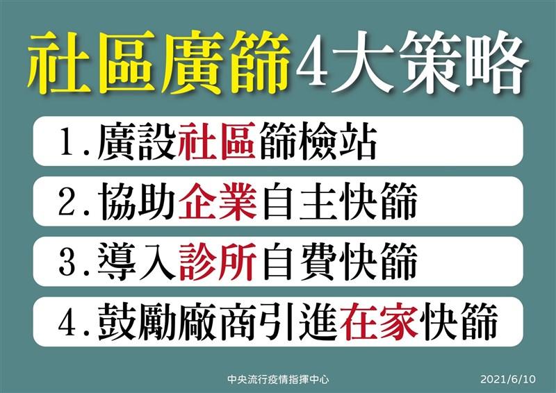 武漢肺炎疫情嚴峻,指揮中心10日祭出社區廣篩4大策略。(指揮中心提供)