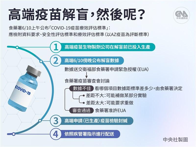 高端COVID-19疫苗二期臨床主試驗期間分析10日解盲。(中央社製圖)