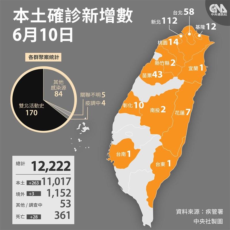 中央流行疫情指揮中心宣布10日國內新增263例本土個案,其中新北市112人最多。(中央社製圖)