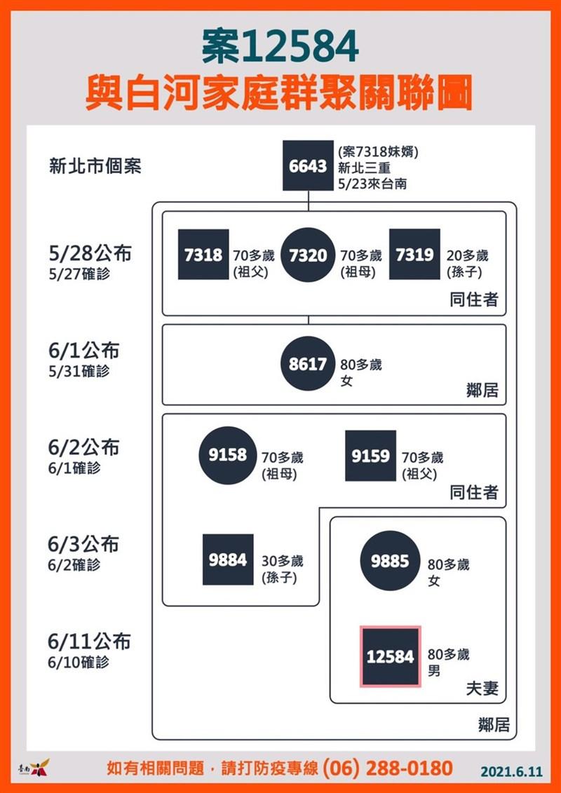 台南市11日新增1例武漢肺炎確診病例案12584,此病例是白河區感染鏈的再擴大,肇因於新北市確診者案6643 從北部南下,傳染到台南市白河區,1人傳染9人,造成醫療資源消耗及社區恐慌。(台南市政府衛生局提供)中央社記者張榮祥台南傳真 110年6月11日