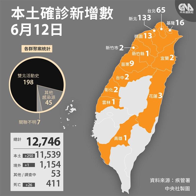 疫情指揮中心12日宣布,國內新增250例本土、1例境外移入,以及26例死亡病例。(中央社製圖)