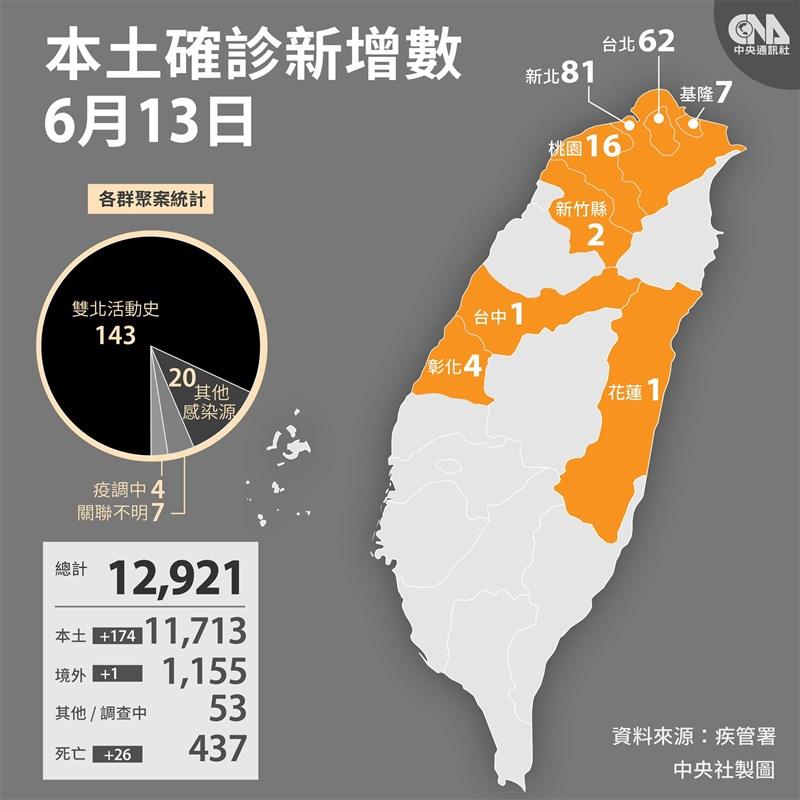 中央流行疫情指揮中心宣布,13日國內新增174個本土病例、1個境外移入。(中央社製圖)