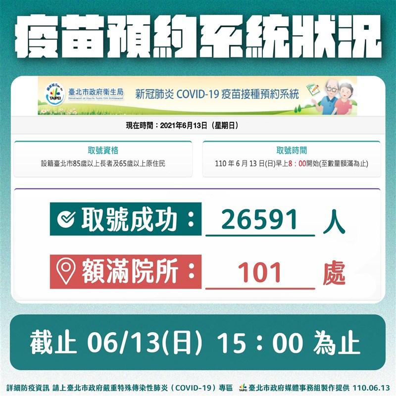 台北市13日上午8時開放85歲以上長者網路預約接種疫苗,截至下午3時尚有超過2萬個名額,市長柯文哲呼籲市民盡量上網登記,節省人力又可避免群聚。(台北市政府提供)