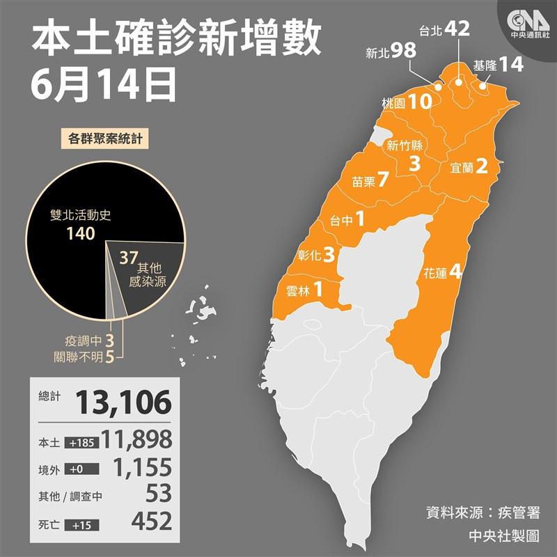 中央流行疫情指揮中心宣布14日國內新增185例本土病例,其中以新北市98例最多。(中央社製圖)