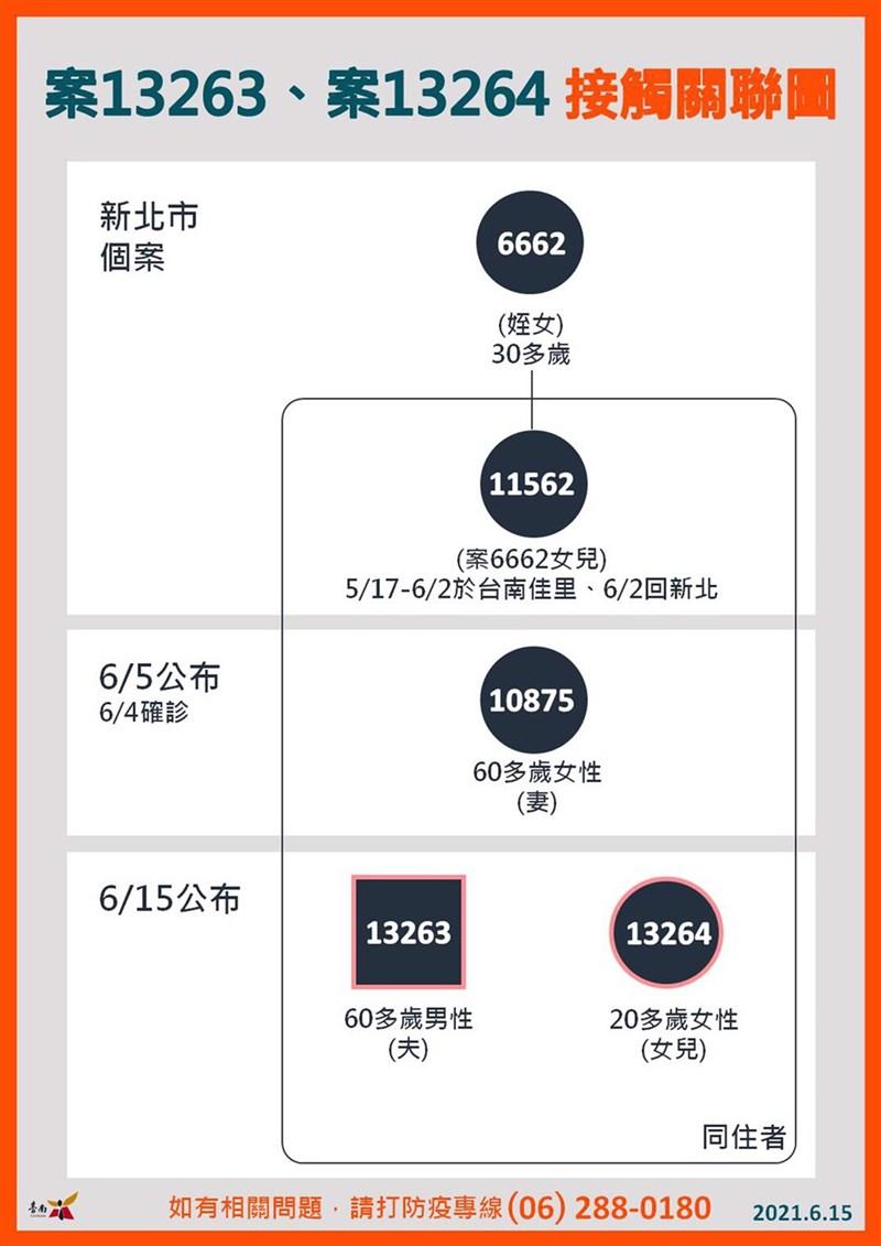 台南市政府15日下午表示,中央流行疫情指揮中心公布新增的確診者案13263、13264,為佳里區個案10875的先生及女兒,並提供個案接觸關聯圖。(台南市政府提供)中央社記者楊思瑞台南傳真 110年6月15日