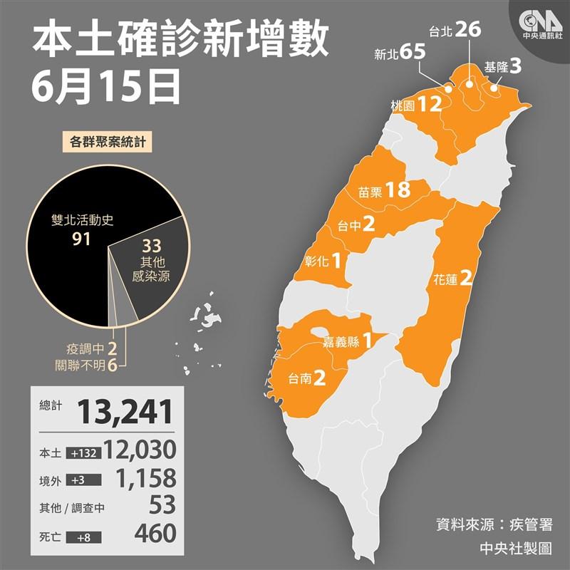 中央流行疫情指揮中心宣布15日新增132例本土確診病例,其中新北市65例最多。(中央社製圖)