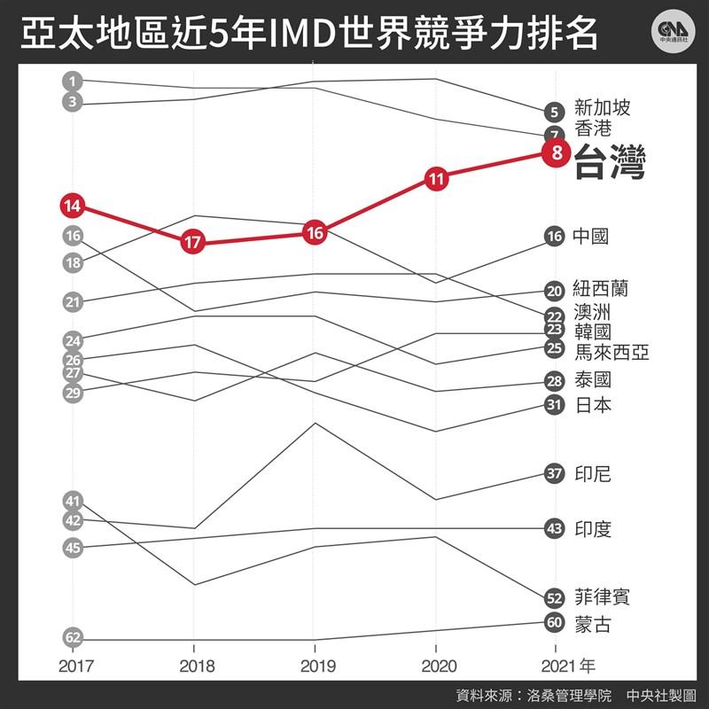 瑞士洛桑管理學院17日公布2021世界競爭力報告,台灣較去年上升3名,排名第8,創2013年以來最佳成績。(中央社製圖)