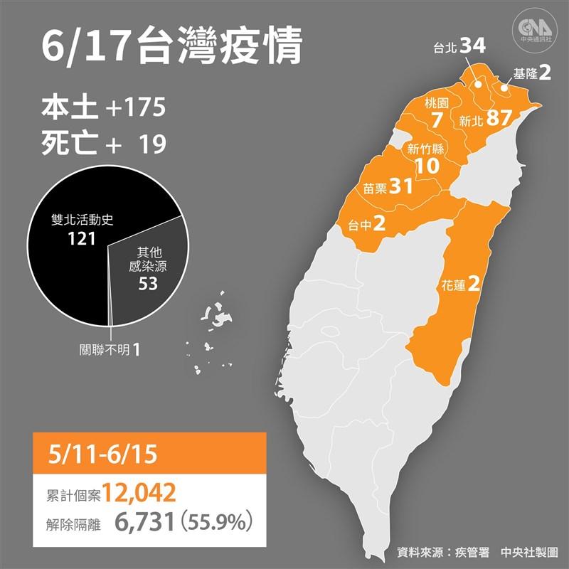 中央流行疫情指揮中心宣布,17日新增175例本土病例;另外,新增19名死亡個案。(中央社製圖)