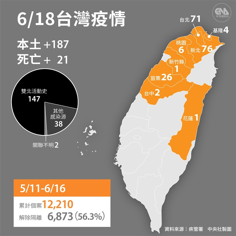 中央流行疫情指揮中心指揮官陳時中宣布,18日新增187例本土、1例境外移入,另新增21例死亡病例。(中央社製圖)