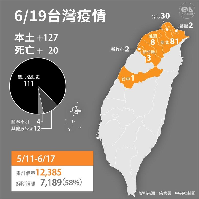 疫情指揮中心19日宣布國內新增127例本土病例、20人病逝。(中央社製圖)