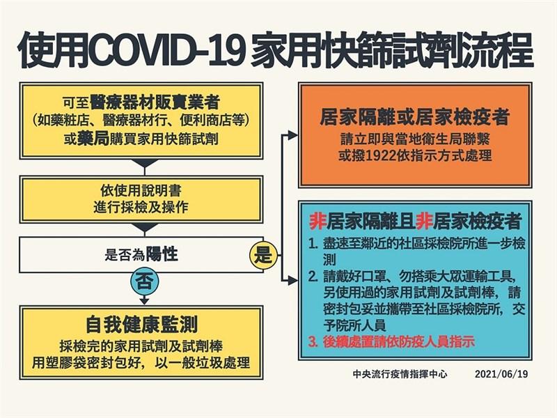 衛福部食藥署19日公布「民眾使用COVID-19家用快篩試劑指引」,若快篩陽性,居家檢疫或隔離者須先與衛生單位聯繫,一般民眾則到社區採檢院所採檢確認。(衛福部食藥署提供)中央社記者江慧珺傳真 110年6月19日