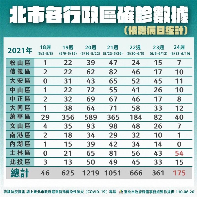台北市政府今天公布13日至19日各行政區確診分佈,士林區新增54人確診,超越萬華區的40人。(台北市政府提供)