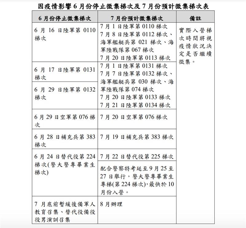 內政部21日全面暫停6月份役男徵兵體檢及替代役徵集入營,目前暫定延到7月後陸續徵集。(內政部提供)
