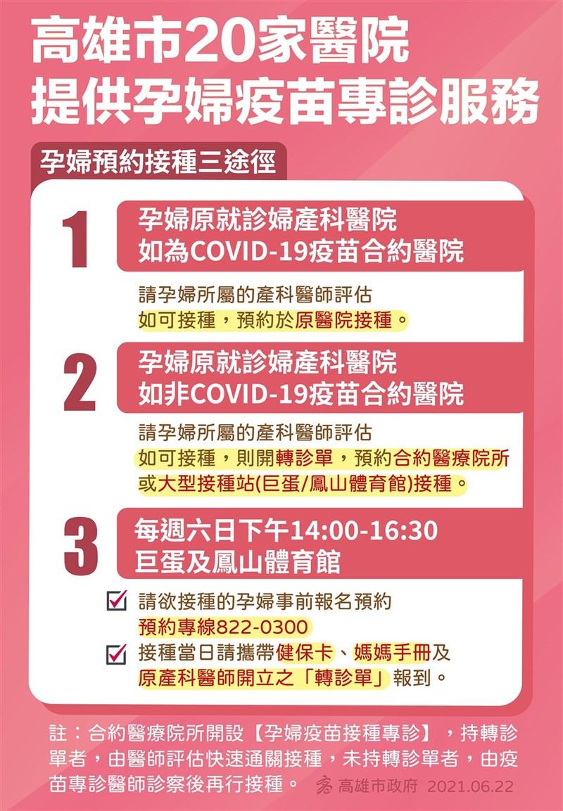 高雄市長陳其邁22日表示,全市20家醫院將提供孕婦疫苗專診服務,有3種途徑供孕婦預約施打。(高雄市衛生局提供)中央社記者洪學廣傳真 110年6月22日