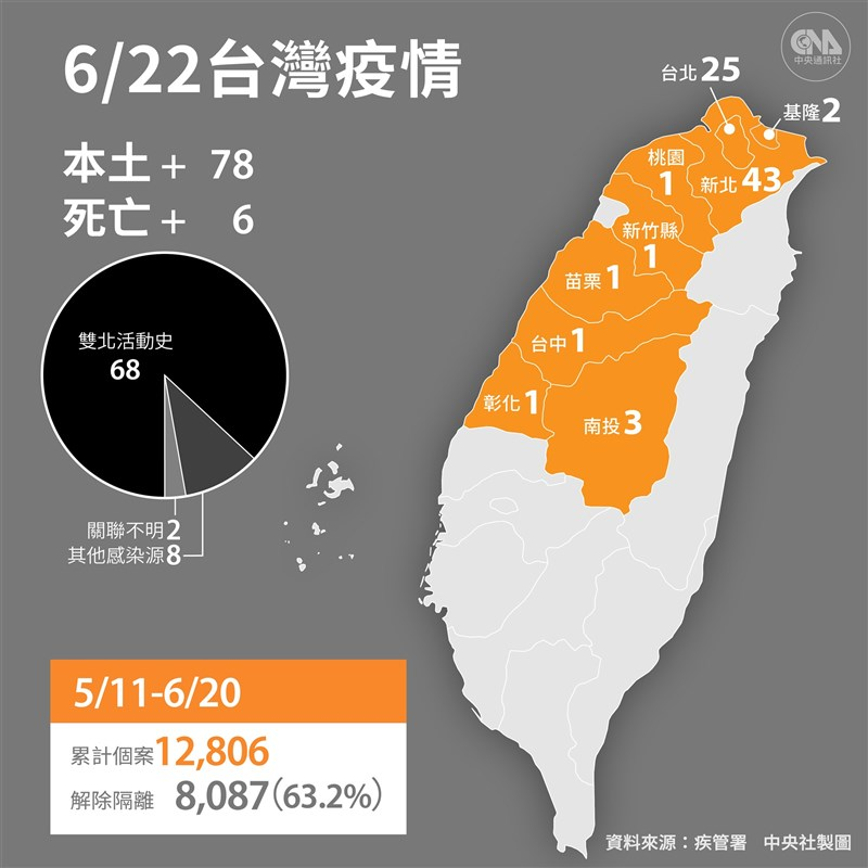 中央流行疫情指揮中心22日宣布,國內新增78例本土病例,1例境外移入;另新增6名死亡個案。(中央社製圖)