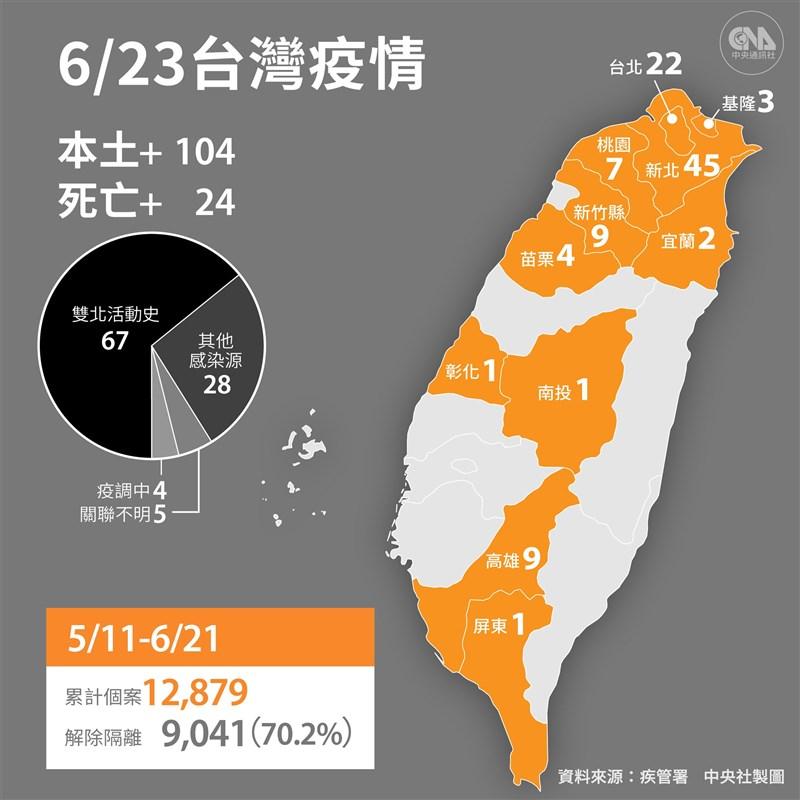 中央流行疫情指揮中心宣布,國內23日新增104例本土病例,無境外移入。(中央社製圖)