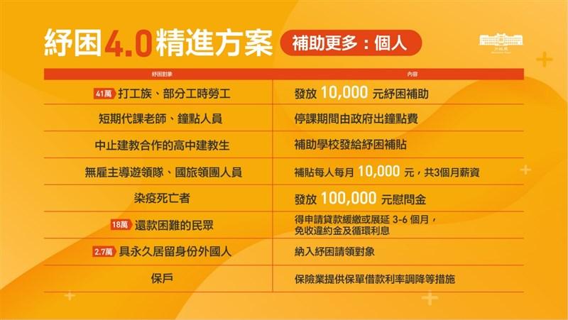 行政院會24日通過紓困4.0精進方案,新增染疫確診死亡者家屬發放新台幣10萬元死亡喪葬慰問金。(行政院提供)