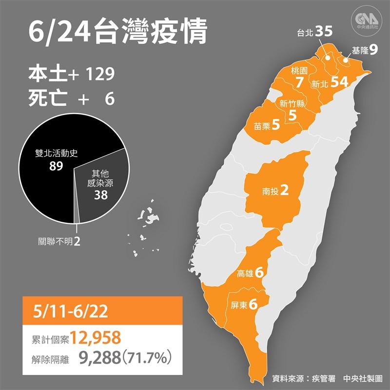 中央流行疫情指揮中心宣布,24日新增129例本土及1例境外移入;另新增6名死亡個案。(中央社製圖)