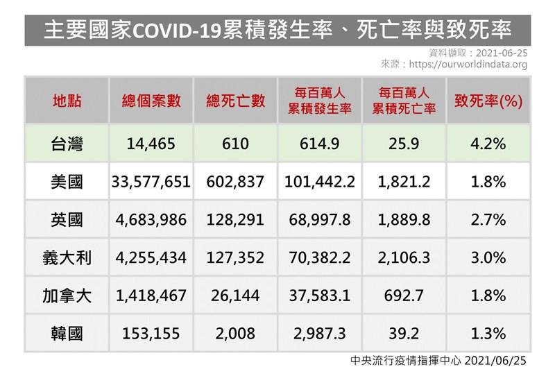 國內武漢肺炎確診數達1.4萬例,610人染疫病逝,致死率達4.2%。(指揮中心提供)