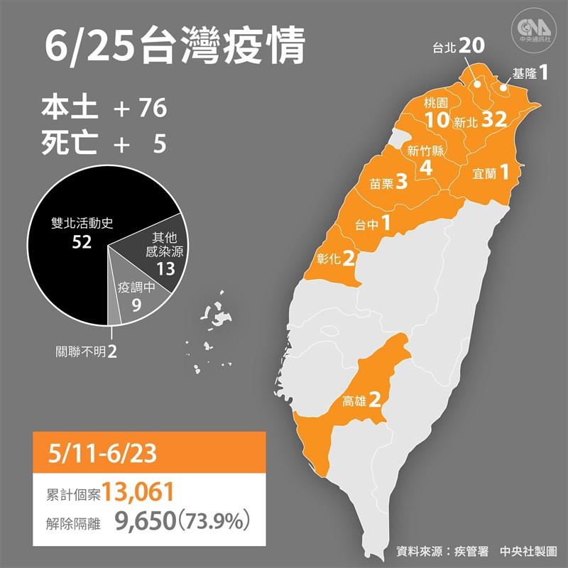 疫情指揮中心25日宣布,國內新增76例本土病例,另新增5人病逝。(中央社製圖)