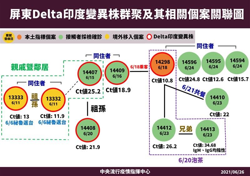 指揮中心26日宣布,屏東計程車司機群聚案病毒定序結果出爐,包括秘魯祖孫在內,12名染疫者中有6人感染Delta變異株。(指揮中心提供)