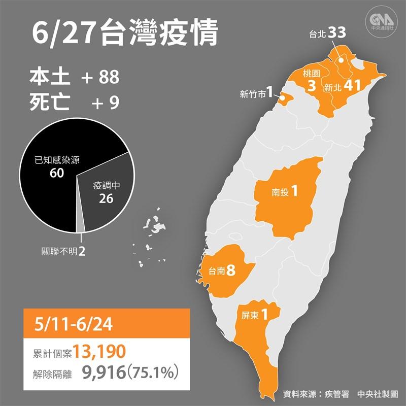 中央流行疫情指揮中心宣布,27日新增88例本土及1例境外移入;另新增9名死亡個案。(中央社製圖)