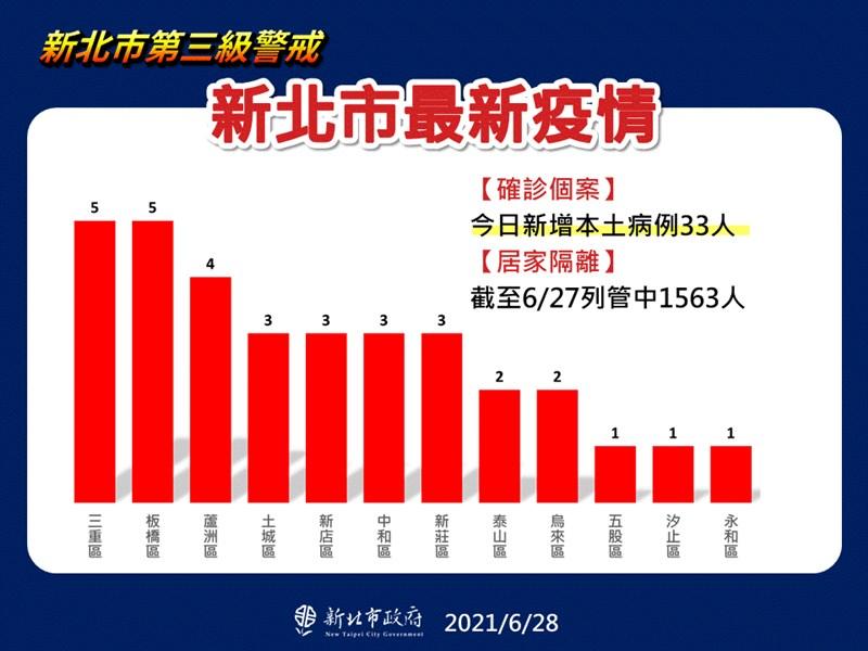 新北市28日新增確診本土病例33人,其中,烏來區首次出現2例。(新北市政府提供)