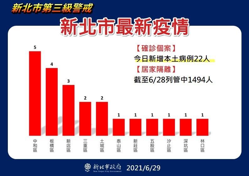 新北市29日新增22例武漢肺炎確診,11個行政區個案都是個位數。(新北市政府提供)