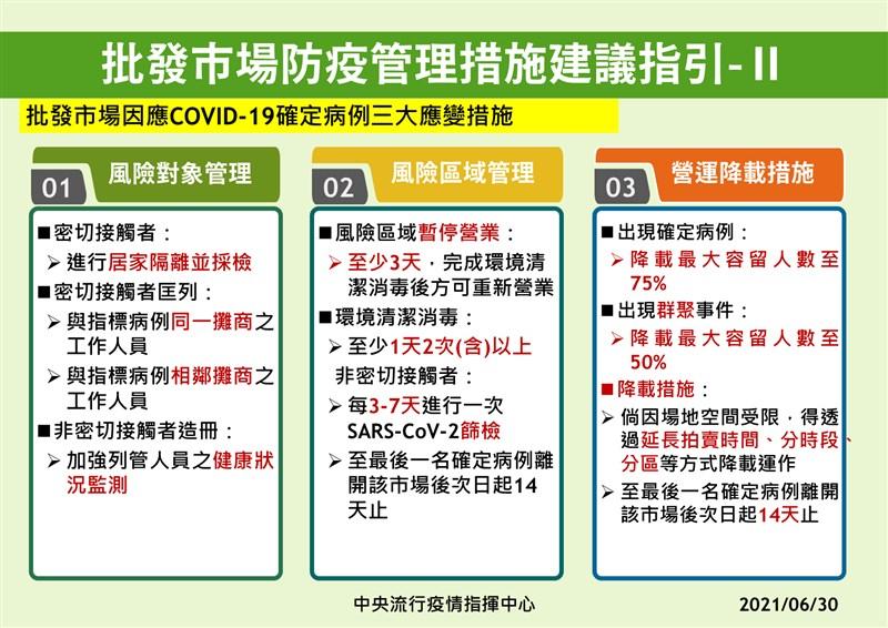 農委會主委陳吉仲30日公布與指揮中心制定的「批發市場防疫管理措施建議指引」,市場有確診者時,風險區域須暫停營業至少3天。(農委會提供)