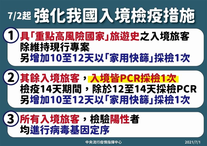 指揮中心宣布2日起所有入境旅客皆須3次篩檢。(指揮中心提供)