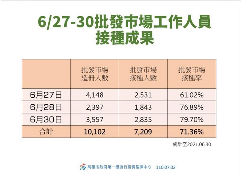台北市環南市場2日爆發群聚感染,高雄市衛生局下午說明,因應相關疫情,市府在此之前的6月27日到30日,已針對轄內批發市場進行疫苗接種,目前總接種人數1萬102人,已接種人數7209人,接種率71.36%。(高市衛生局提供)中央社記者洪學廣傳真 110年7月2日