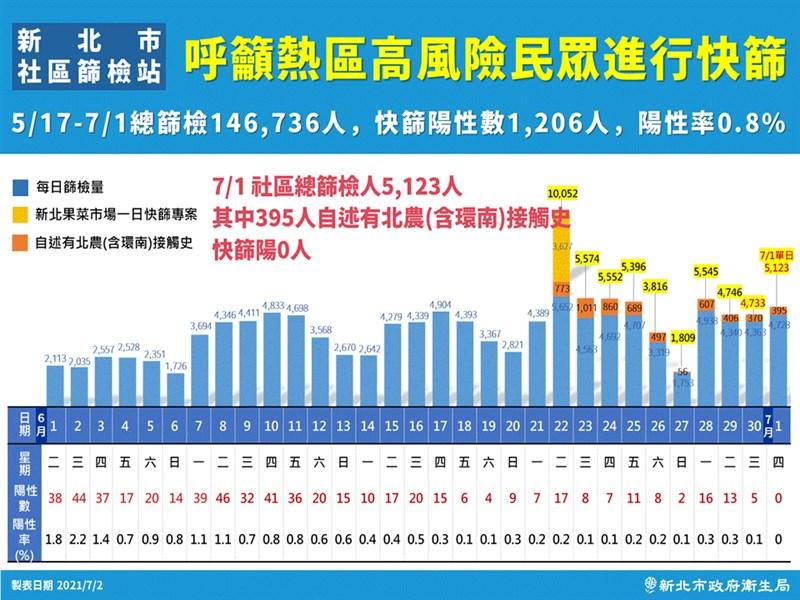 新北市府2日表示,設社區篩檢站45天以來,1日首見快篩零陽性。(新北市政府提供)