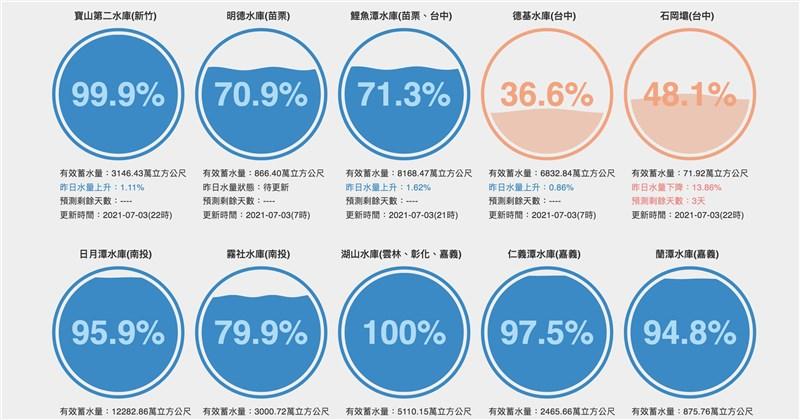 3日新竹寶二水庫蓄水量已升破99%。(圖取自台灣水庫即時水情網頁water.taiwanstat.com/)