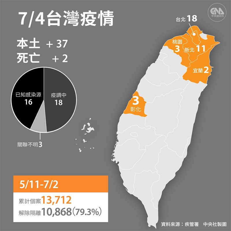 疫情指揮中心4日宣布,國內新增37例本土病例,個案分布以台北市18例最多。(中央社製圖)