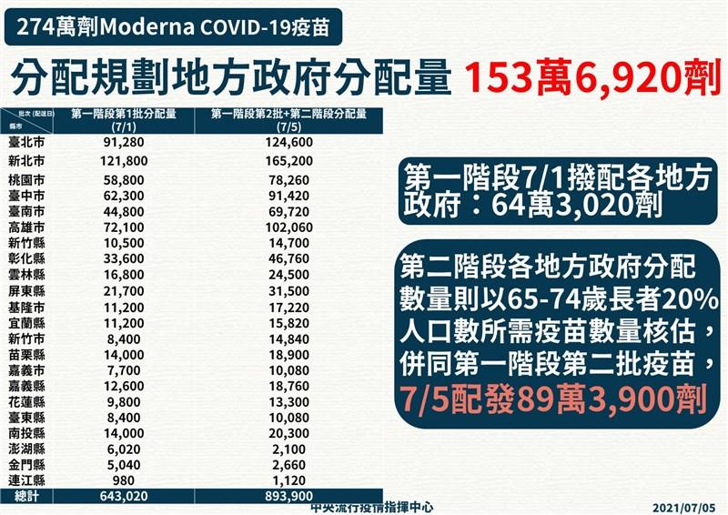 指揮中心5日將再配發89萬3900劑莫德納疫苗至地方政府。(指揮中心提供)